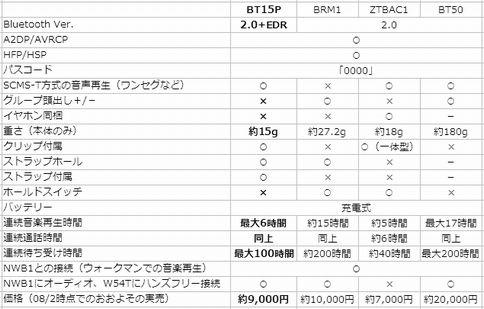 bt_headset_hikaku.jpg
